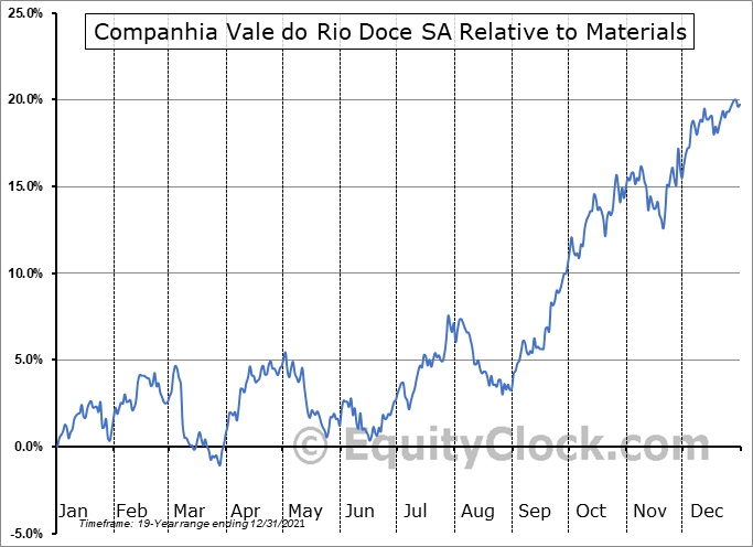 VALE Relative to the Sector