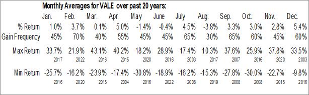 Monthly Seasonal Companhia Vale do Rio Doce SA (NYSE:VALE)