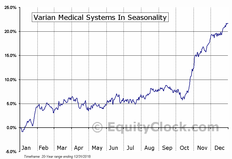 Varian Medical Systems In (NYSE:VAR) Seasonal Chart