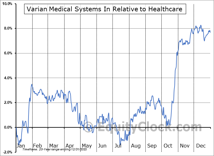 VAR Relative to the Sector