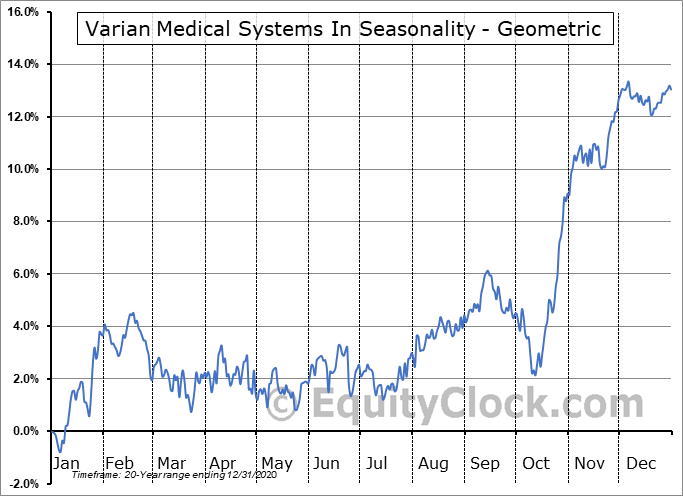 Varian Medical Systems In (NYSE:VAR) Seasonality