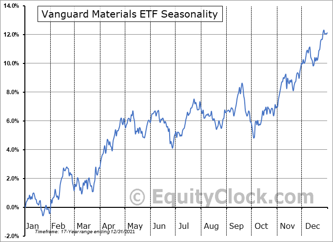 Vanguard Materials ETF (NYSE:VAW) Seasonal Chart