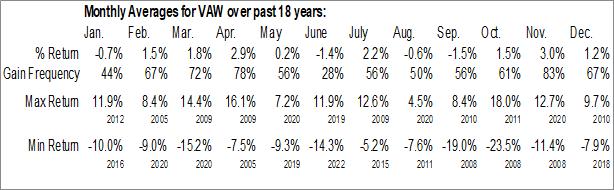 Monthly Seasonal Vanguard Materials ETF (NYSE:VAW)