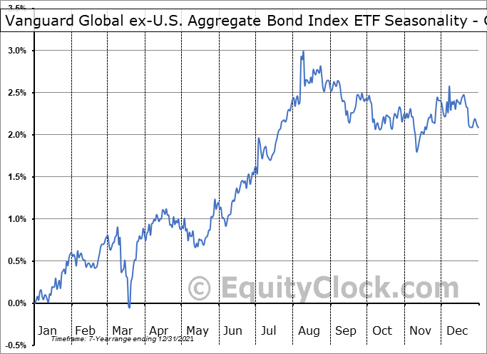 Vanguard Global ex-U.S. Aggregate Bond Index ETF (CAD-hedged) (TSE:VBG.TO) Seasonality