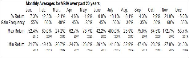 Monthly Seasonal VBI Vaccines Inc. (NASD:VBIV)