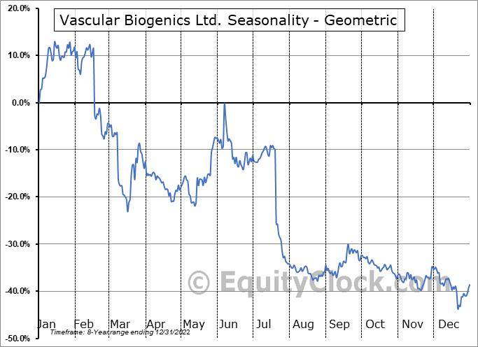 Vascular Biogenics Ltd. (NASD:VBLT) Seasonality