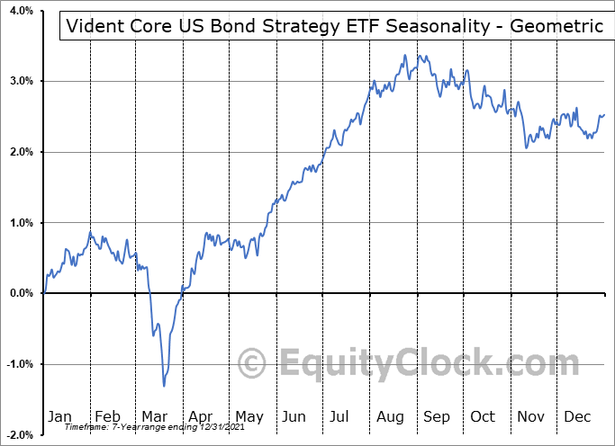 Vident Core US Bond Strategy ETF (AMEX:VBND) Seasonality