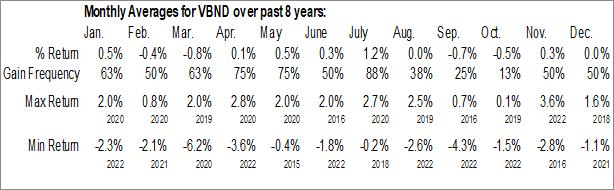 Monthly Seasonal Vident Core US Bond Strategy ETF (AMEX:VBND)