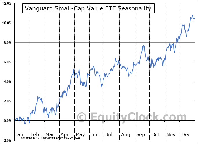 Vanguard Small-Cap Value ETF (NYSE:VBR) Seasonal Chart