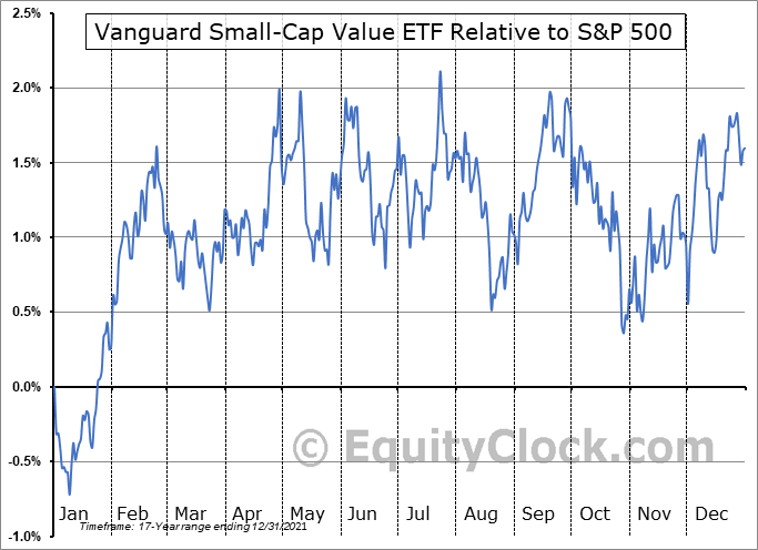 VBR Relative to the S&P 500