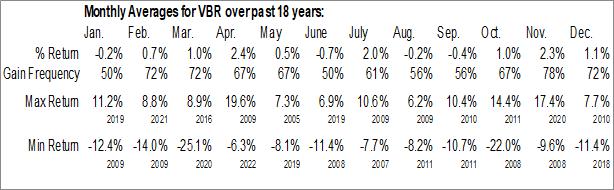 Monthly Seasonal Vanguard Small-Cap Value ETF (NYSE:VBR)