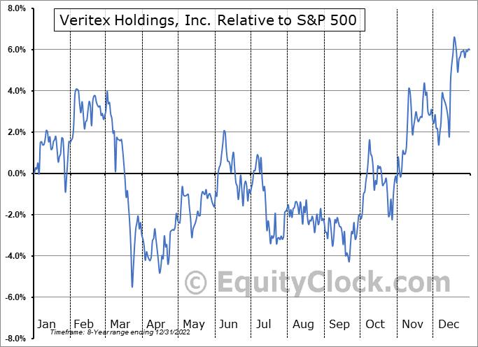 VBTX Relative to the S&P 500