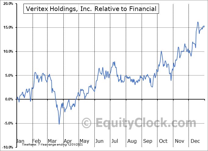 VBTX Relative to the Sector