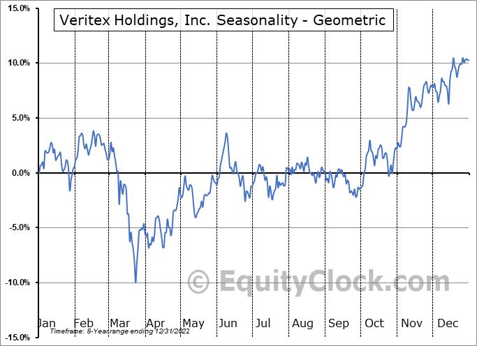 Veritex Holdings, Inc. (NASD:VBTX) Seasonality