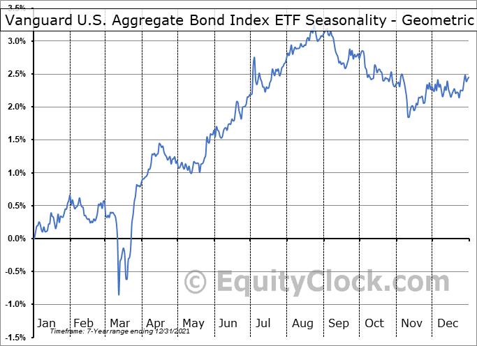 Vanguard U.S. Aggregate Bond Index ETF (CAD-hedged) (TSE:VBU.TO) Seasonality