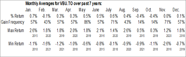 Monthly Seasonal Vanguard U.S. Aggregate Bond Index ETF (CAD-hedged) (TSE:VBU.TO)