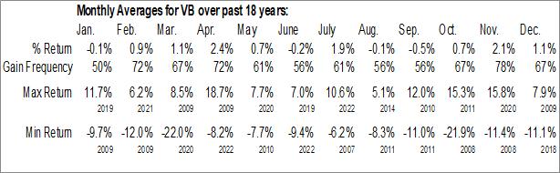 Monthly Seasonal Vanguard Small-Cap ETF (NYSE:VB)