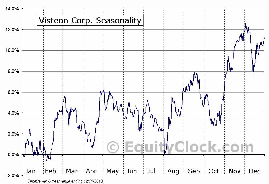 Visteon Corp. (NASD:VC) Seasonal Chart