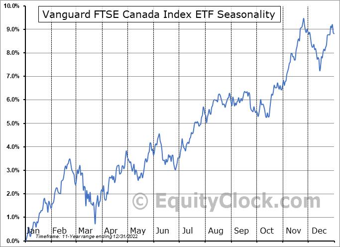 Vanguard FTSE Canada Index ETF (TSE:VCE.TO) Seasonal Chart
