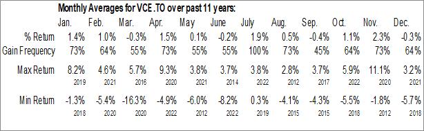 Monthly Seasonal Vanguard FTSE Canada Index ETF (TSE:VCE.TO)