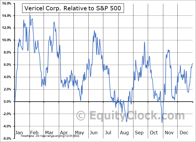 VCEL Relative to the S&P 500