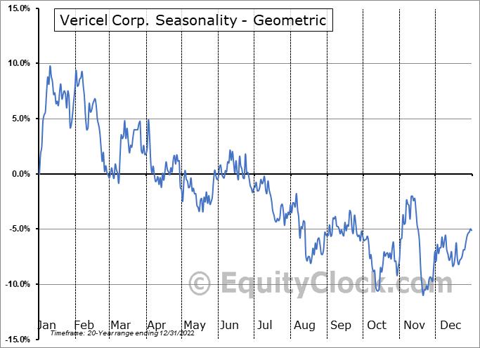 Vericel Corp. (NASD:VCEL) Seasonality