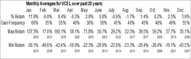 Monthly Seasonal Vericel Corp. (NASD:VCEL)