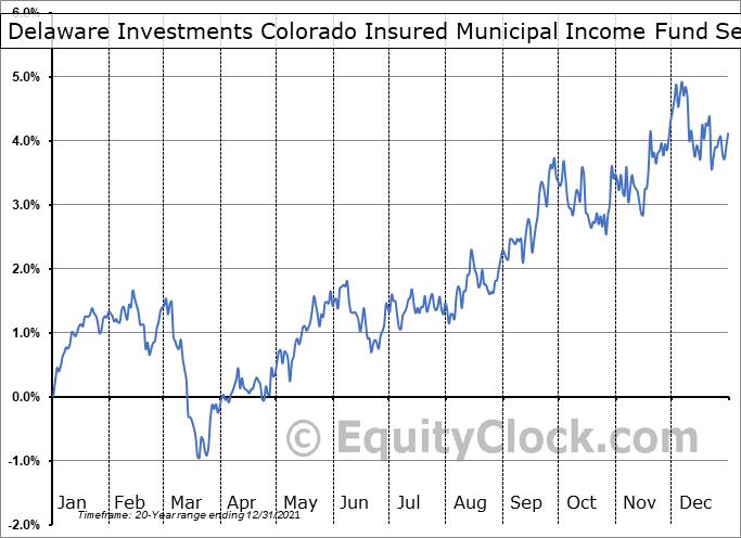 Delaware Investments Colorado Insured Municipal Income Fund (AMEX:VCF) Seasonality