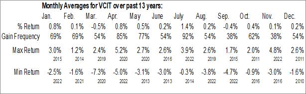Monthly Seasonal Vanguard Intermediate-Term Corporate Bond ETF (NASD:VCIT)