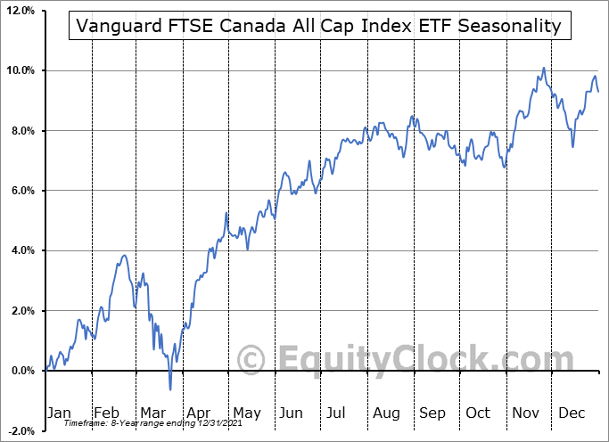 Vanguard FTSE Canada All Cap Index ETF (TSE:VCN.TO) Seasonal Chart