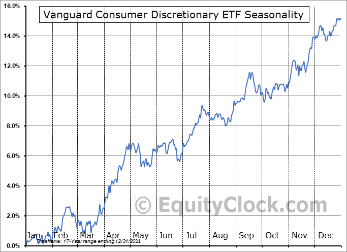 Vanguard Consumer Discretionary ETF (NYSE:VCR) Seasonal Chart