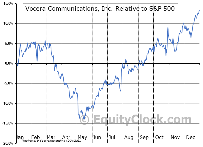 VCRA Relative to the S&P 500