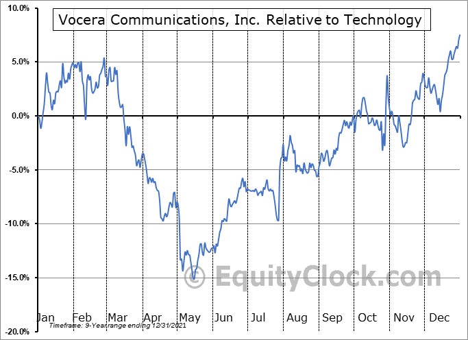 VCRA Relative to the Sector