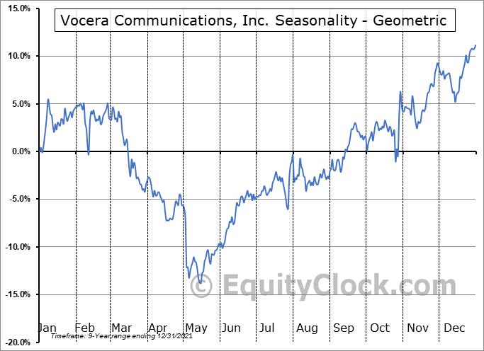 Vocera Communications, Inc. (NYSE:VCRA) Seasonality