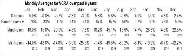 Monthly Seasonal Vocera Communications, Inc. (NYSE:VCRA)
