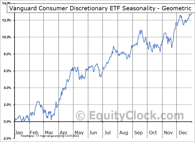Vanguard Consumer Discretionary ETF (NYSE:VCR) Seasonality
