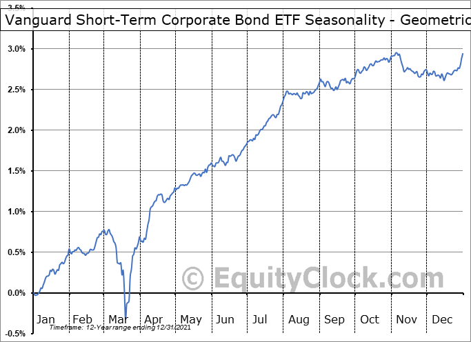 Vanguard Short-Term Corporate Bond ETF (NASD:VCSH) Seasonality