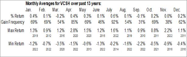 Monthly Seasonal Vanguard Short-Term Corporate Bond ETF (NASD:VCSH)