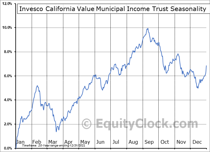 Invesco California Value Municipal Income Trust (NYSE:VCV) Seasonal Chart