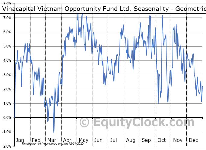 Vinacapital Vietnam Opportunity Fund Ltd. (OTCMKT:VCVOF) Seasonality