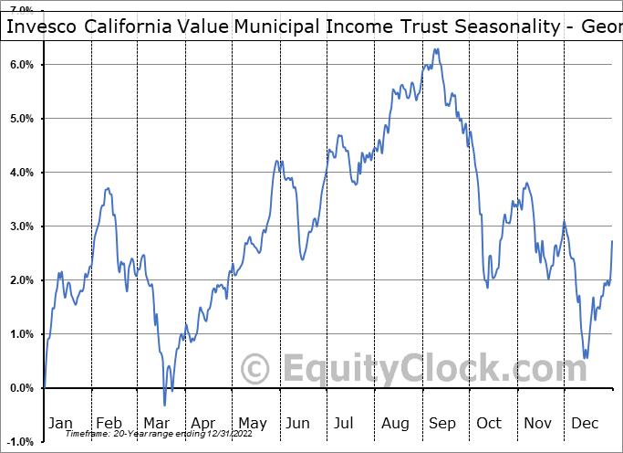 Invesco California Value Municipal Income Trust (NYSE:VCV) Seasonality