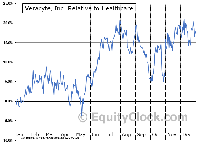 VCYT Relative to the Sector