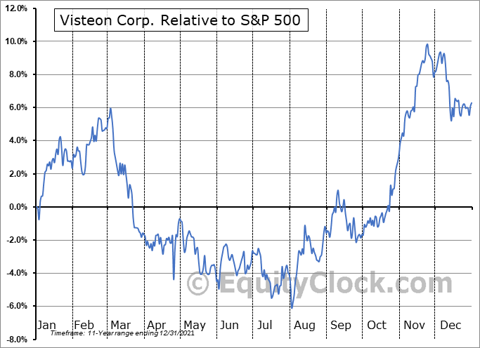 VC Relative to the S&P 500