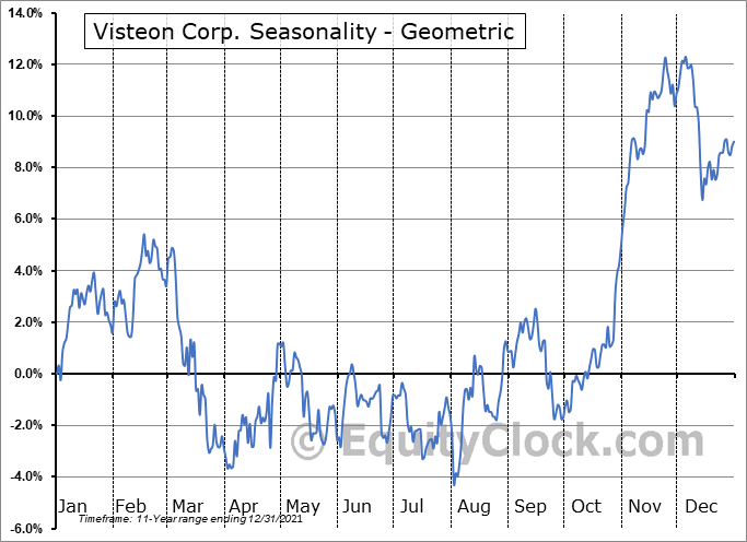 Visteon Corp. (NASD:VC) Seasonality