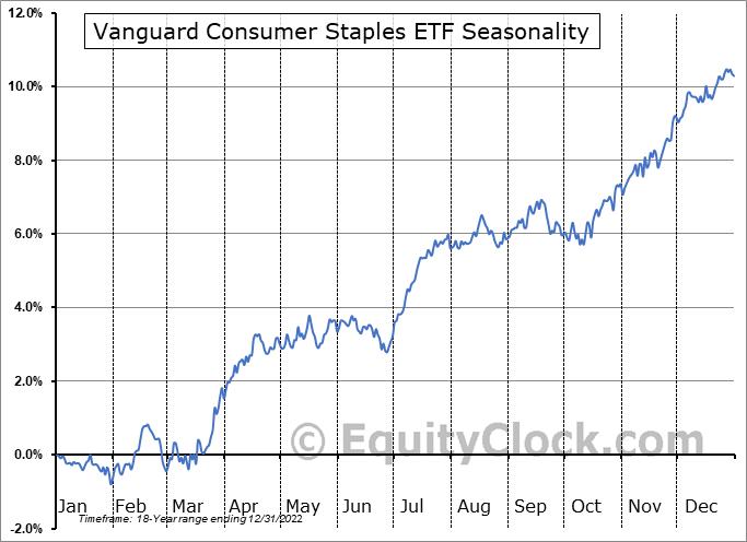 Vanguard Consumer Staples ETF (NYSE:VDC) Seasonal Chart