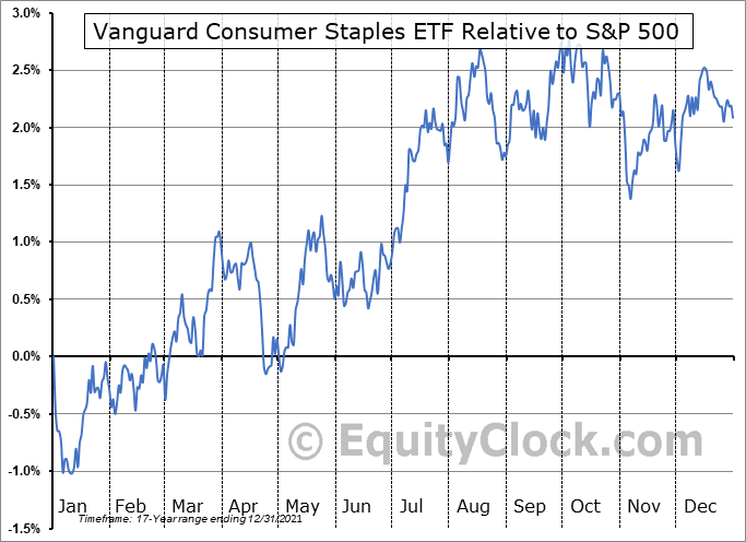 VDC Relative to the S&P 500