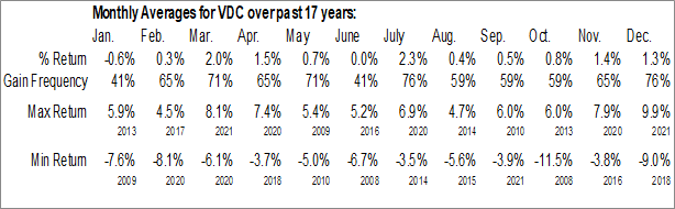 Monthly Seasonal Vanguard Consumer Staples ETF (NYSE:VDC)