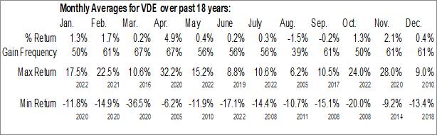 Monthly Seasonal Vanguard Energy ETF (NYSE:VDE)