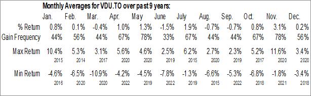 Monthly Seasonal Vanguard FTSE Developed All Cap ex U.S. Index ETF (TSE:VDU.TO)