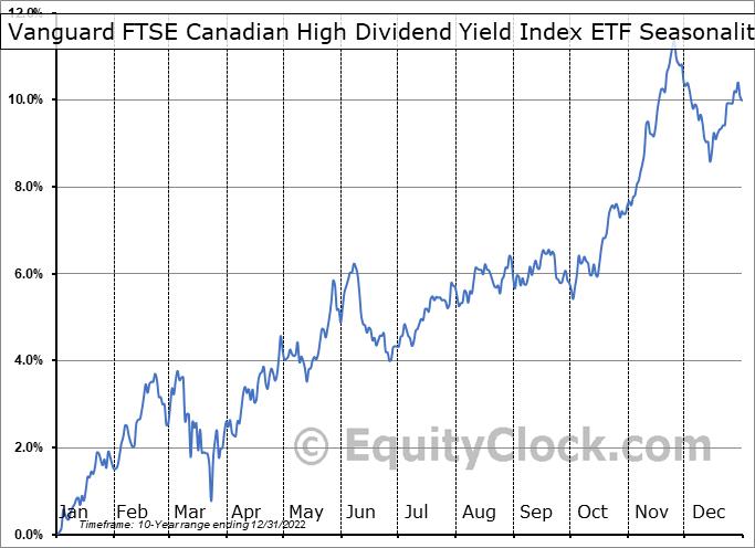 Vanguard FTSE Canadian High Dividend Yield Index ETF (TSE:VDY.TO) Seasonal Chart